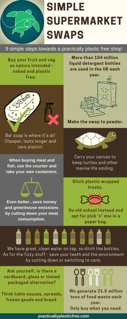 Simple Supermarket Swaps Infographic